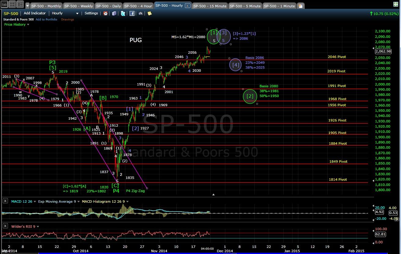 PUG SP-500 60-min chart EOD 11-21-14