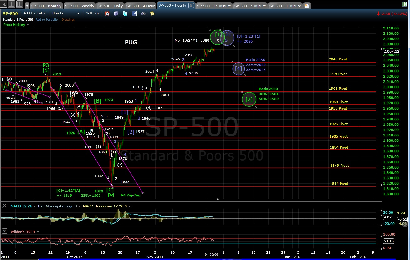 PUG SP-500 60-min chart EOD 11-25-14