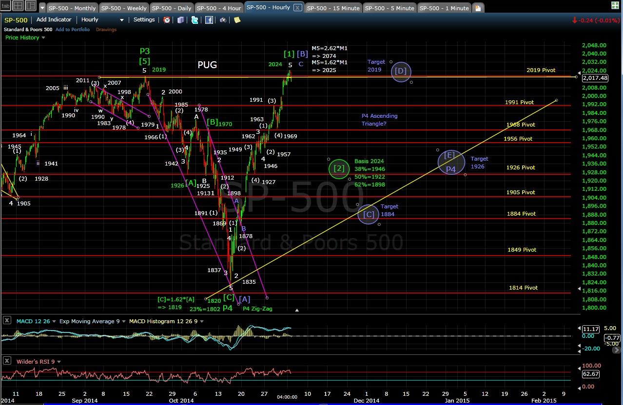 PUG SP-500 60-min chart EOD 11-3-14