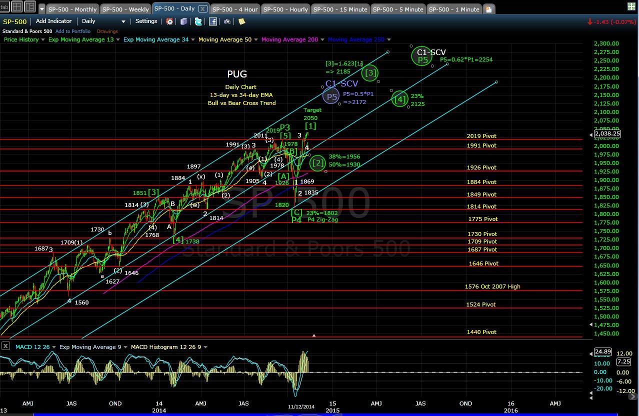 PUG SP-500 daily chart EOD 11-12-14