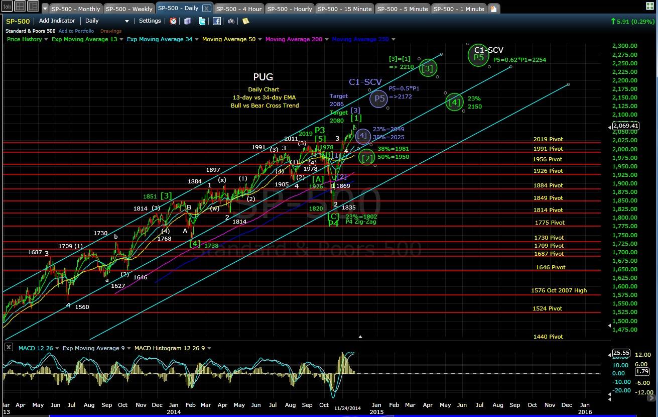 PUG SP-500 daily chart EOD 11-24-14