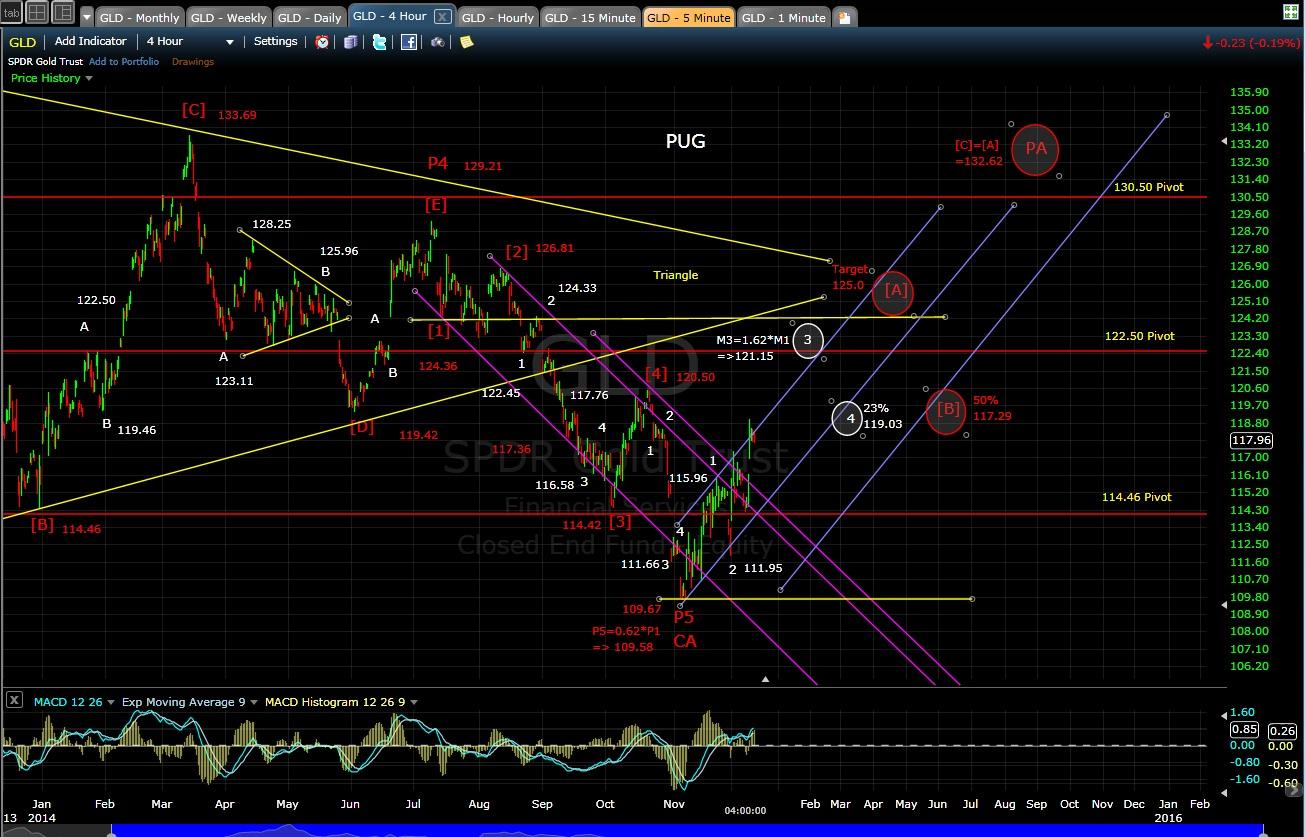 PUG GLD 4-hr chart EOD 12-10-14