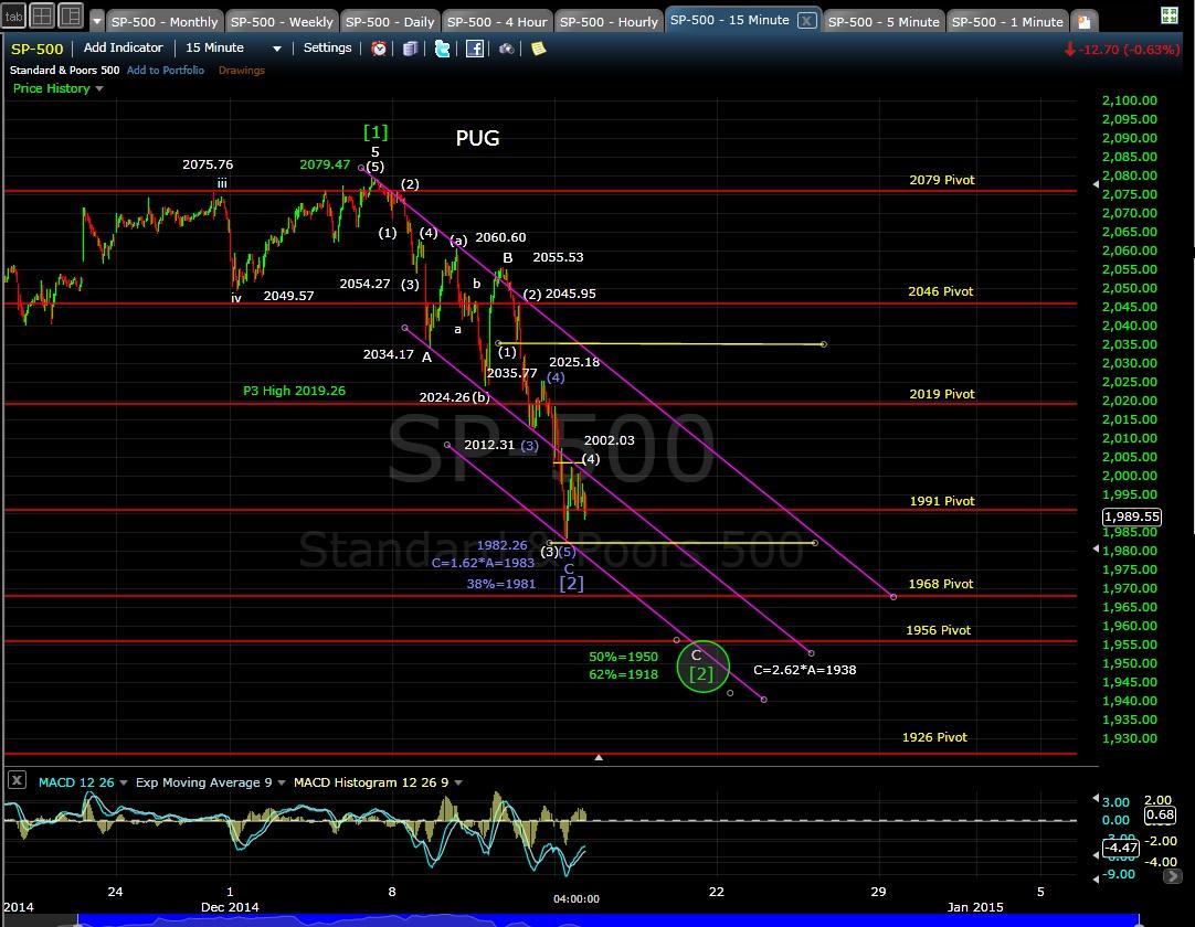 PUG SP-500 15-min chart EOD 12-15-14