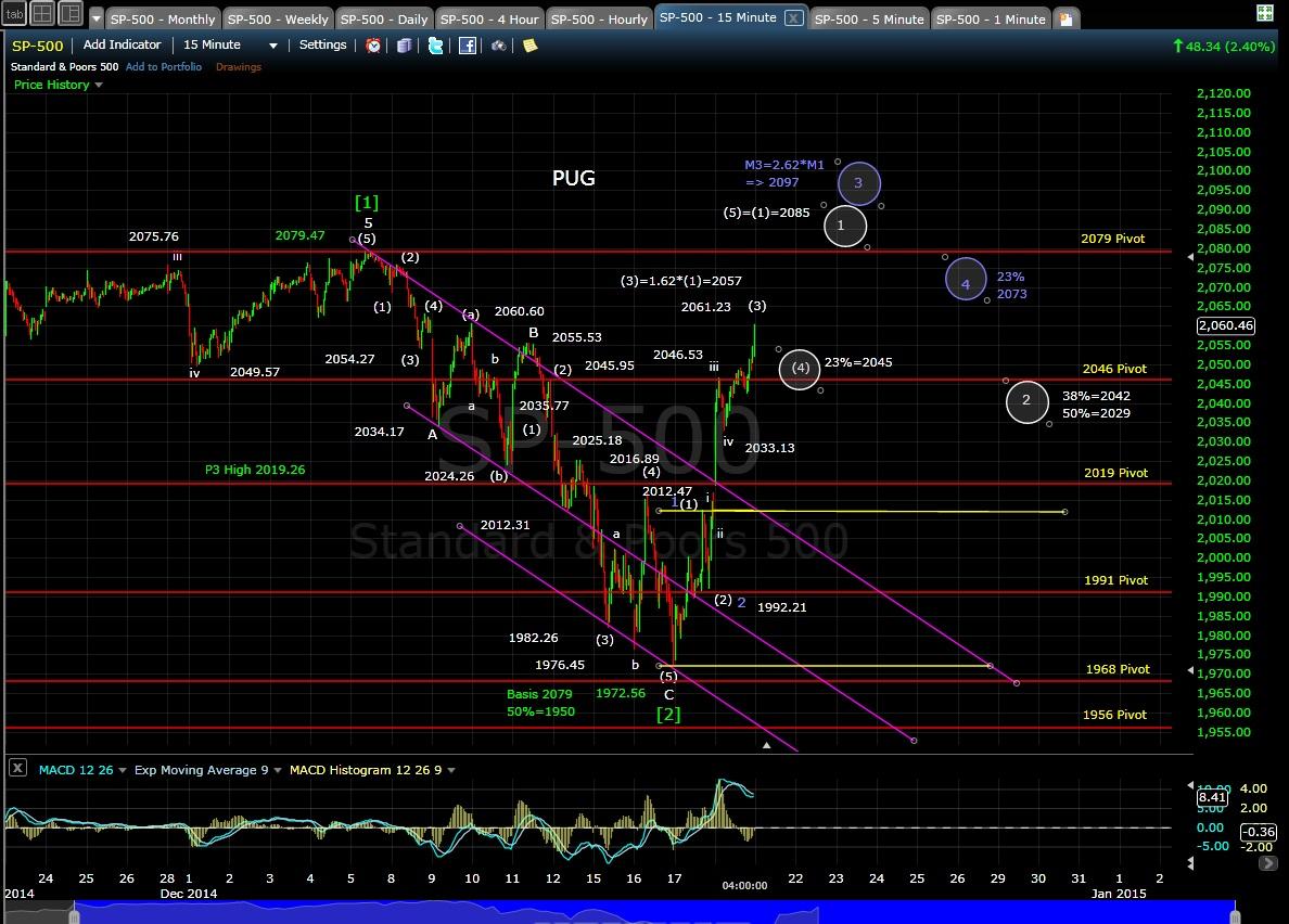 PUG SP-500 15-min chart EOD 12-18-14