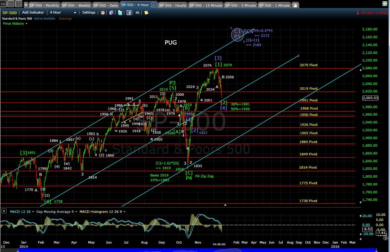 PUG SP-500 4-hr chart EOD 12-12-14