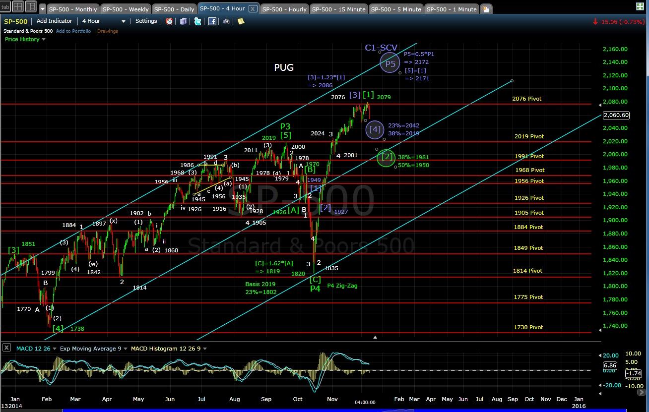 PUG SP-500 4-hr chart EOD 12-8-14
