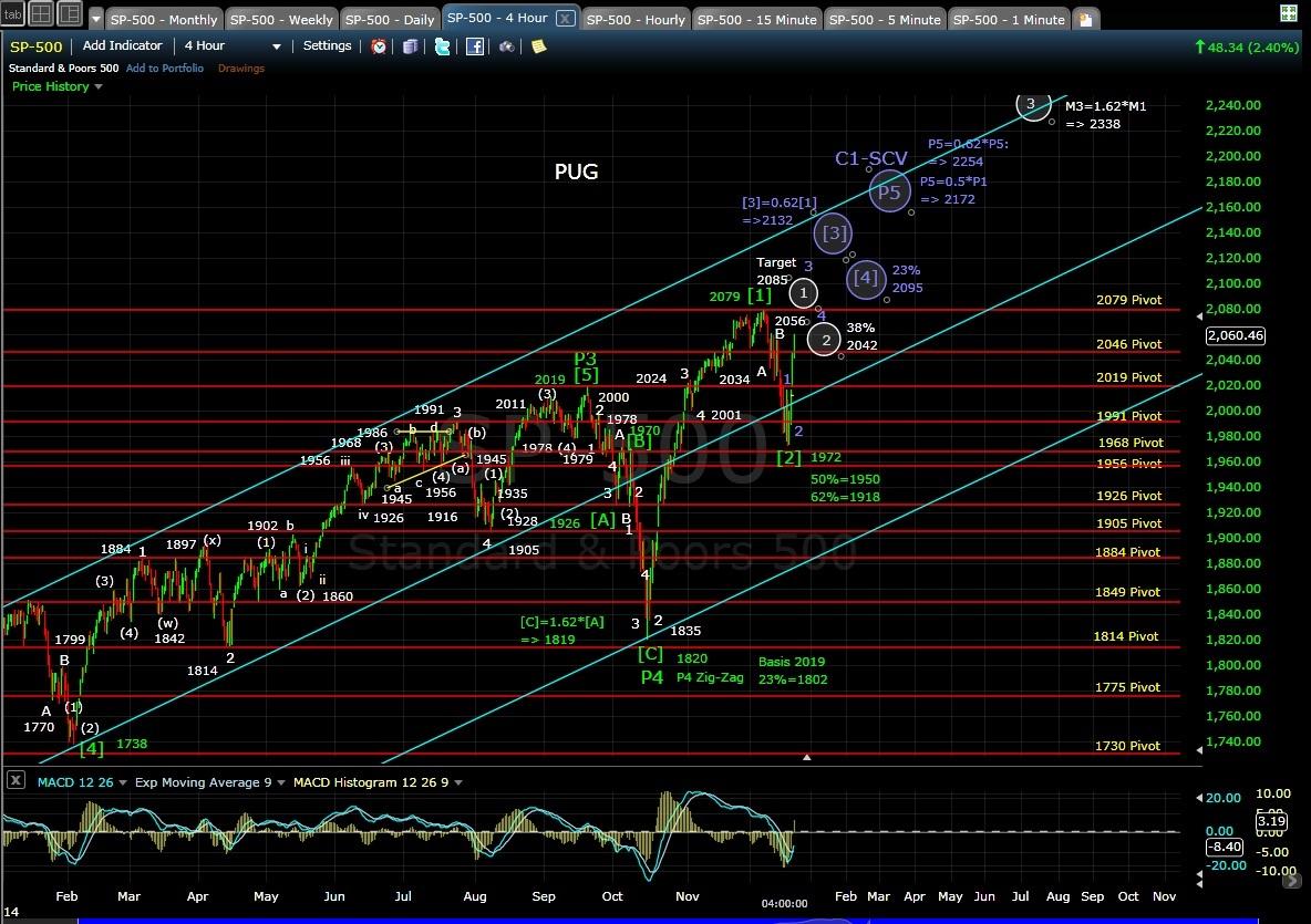 PUG SP-500 4hour chart EOD 12-18-14