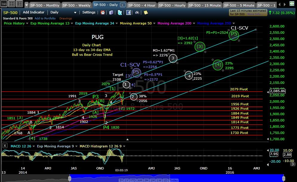 PUG SP-500 daily EOD 12-23-14