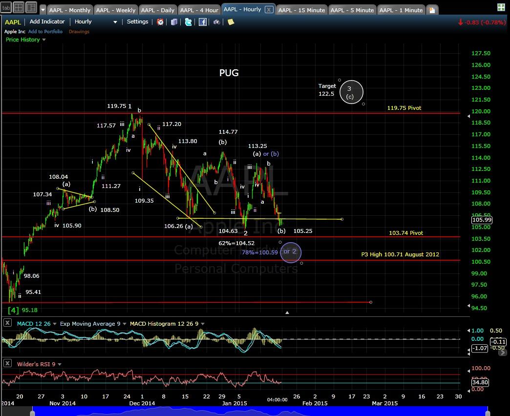 PUG AAPL 60-min chart EOD 1-16-15