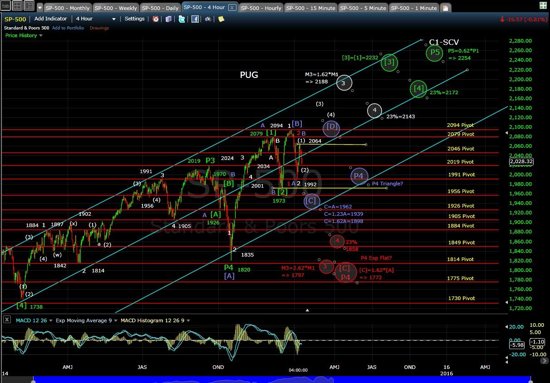 PUG SP-500 4-hr chart EOD 1-12-15