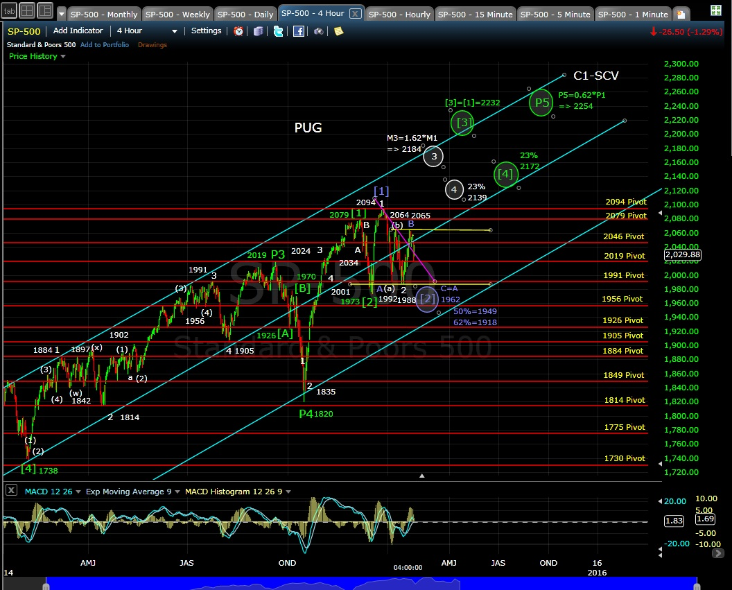 PUG SP-500 4-hr chart EOD 1-27-15