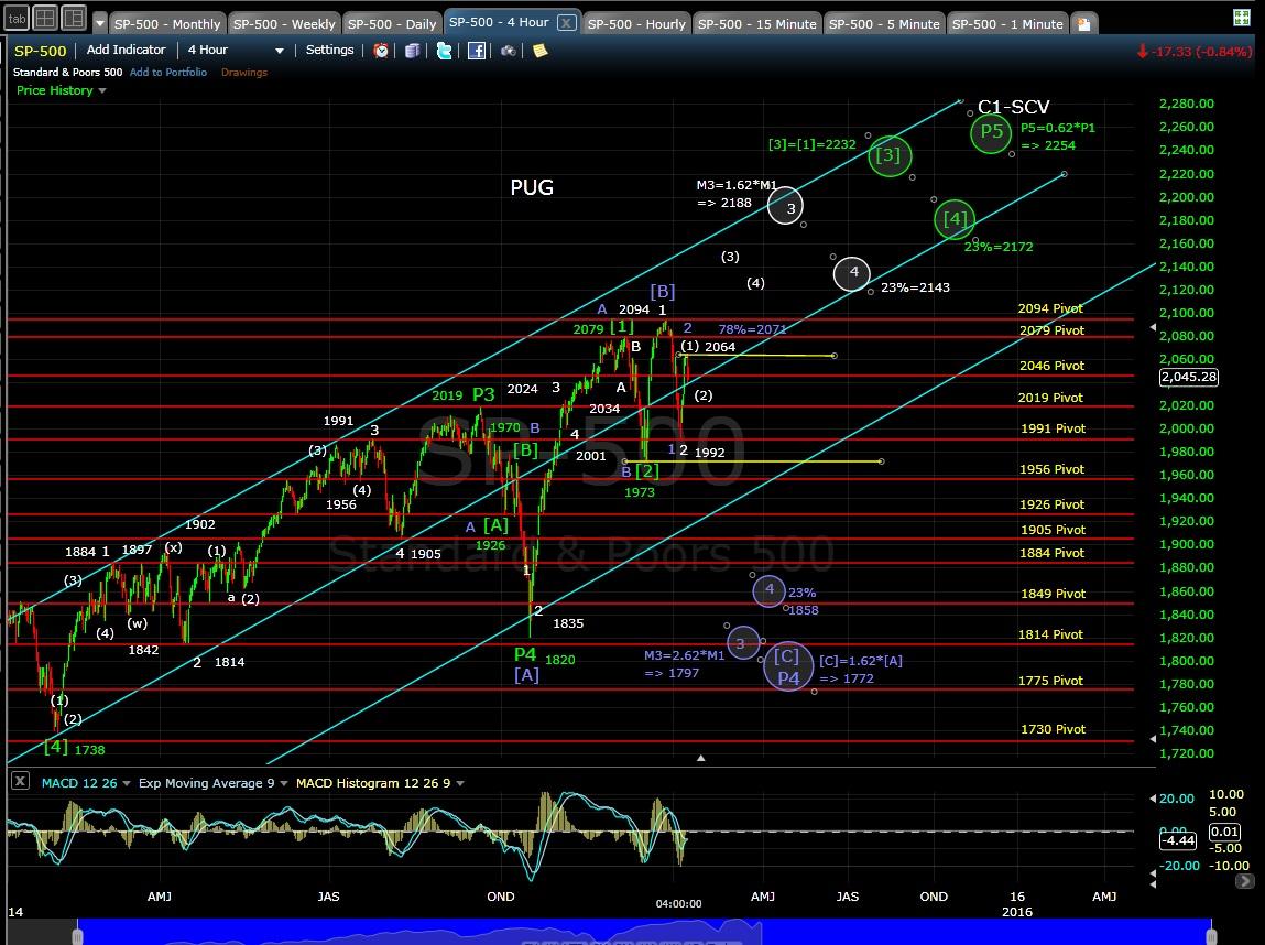 PUG SP-500 4-hr chart EOD 1-9-15