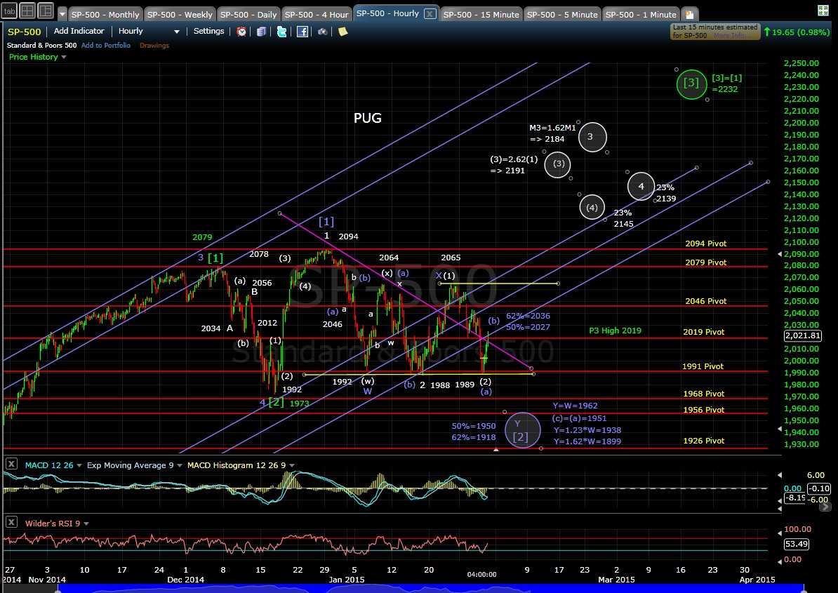 PUG SP-500 60-min chart EOD 1-29-15