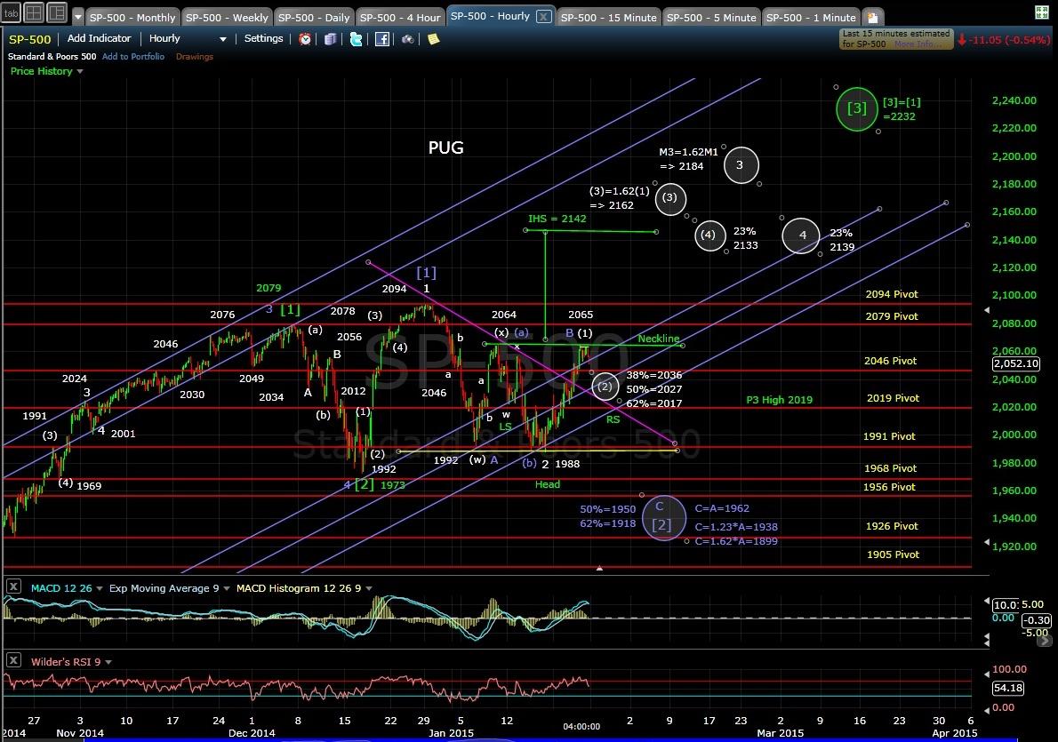 PUG SP-500 60min chart EOD 1-23-15