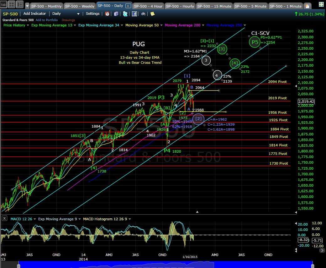 PUG SP-500 daily chart EOD 1-16-15