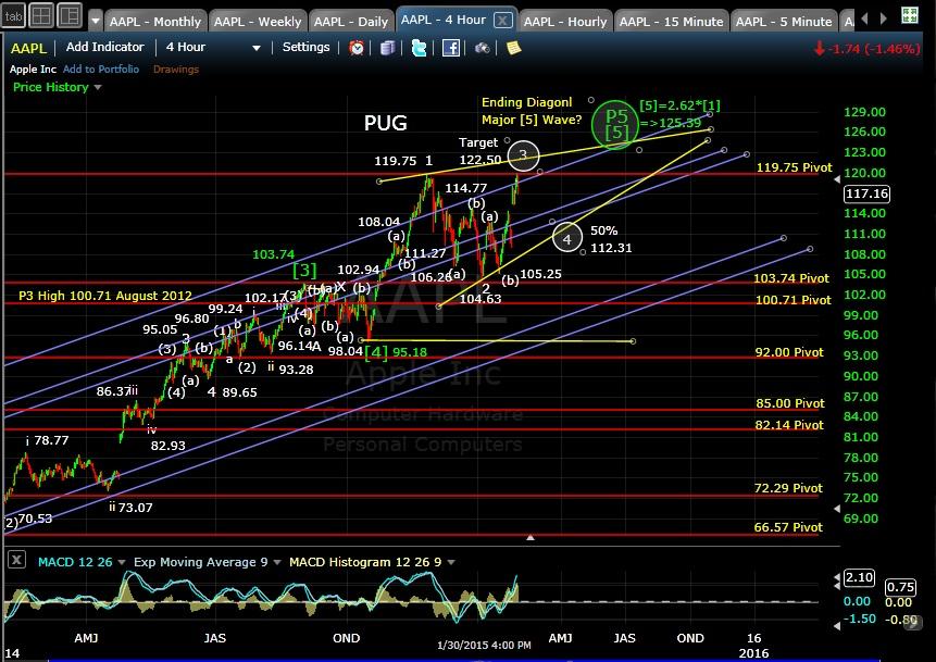 PUG AAPL 4-hr chart EOD 1-30-15
