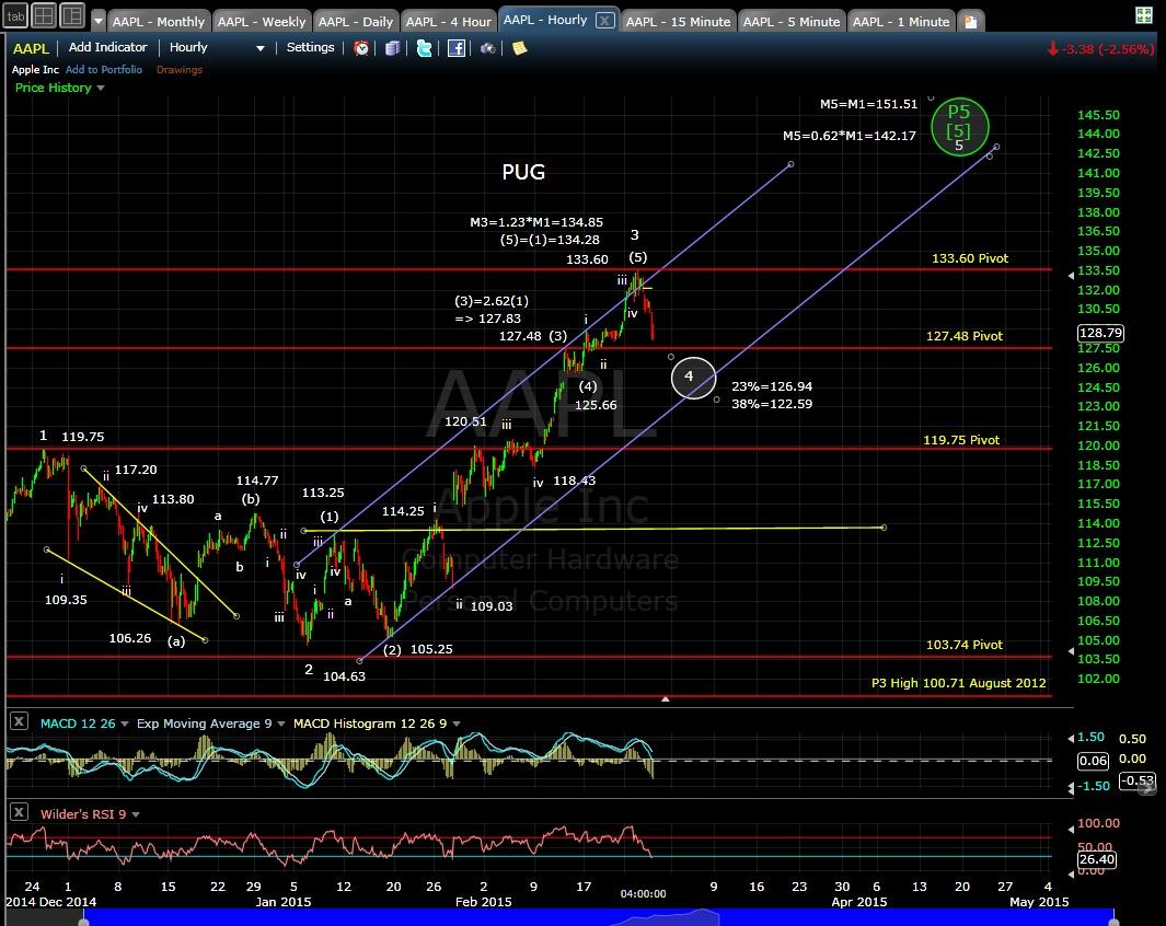 PUG AAPL 60-min chart EOD 2-25-15