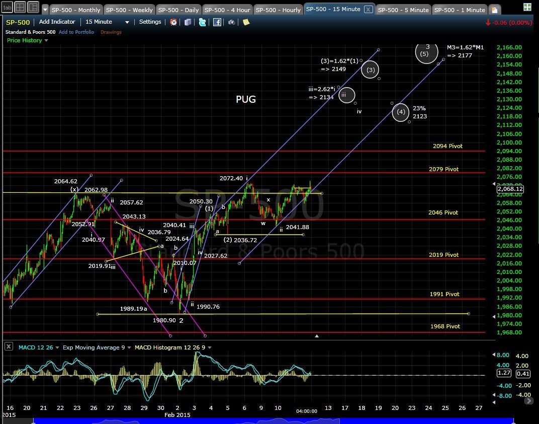 PUG SP-500 15-min chart EOD 2-11-15
