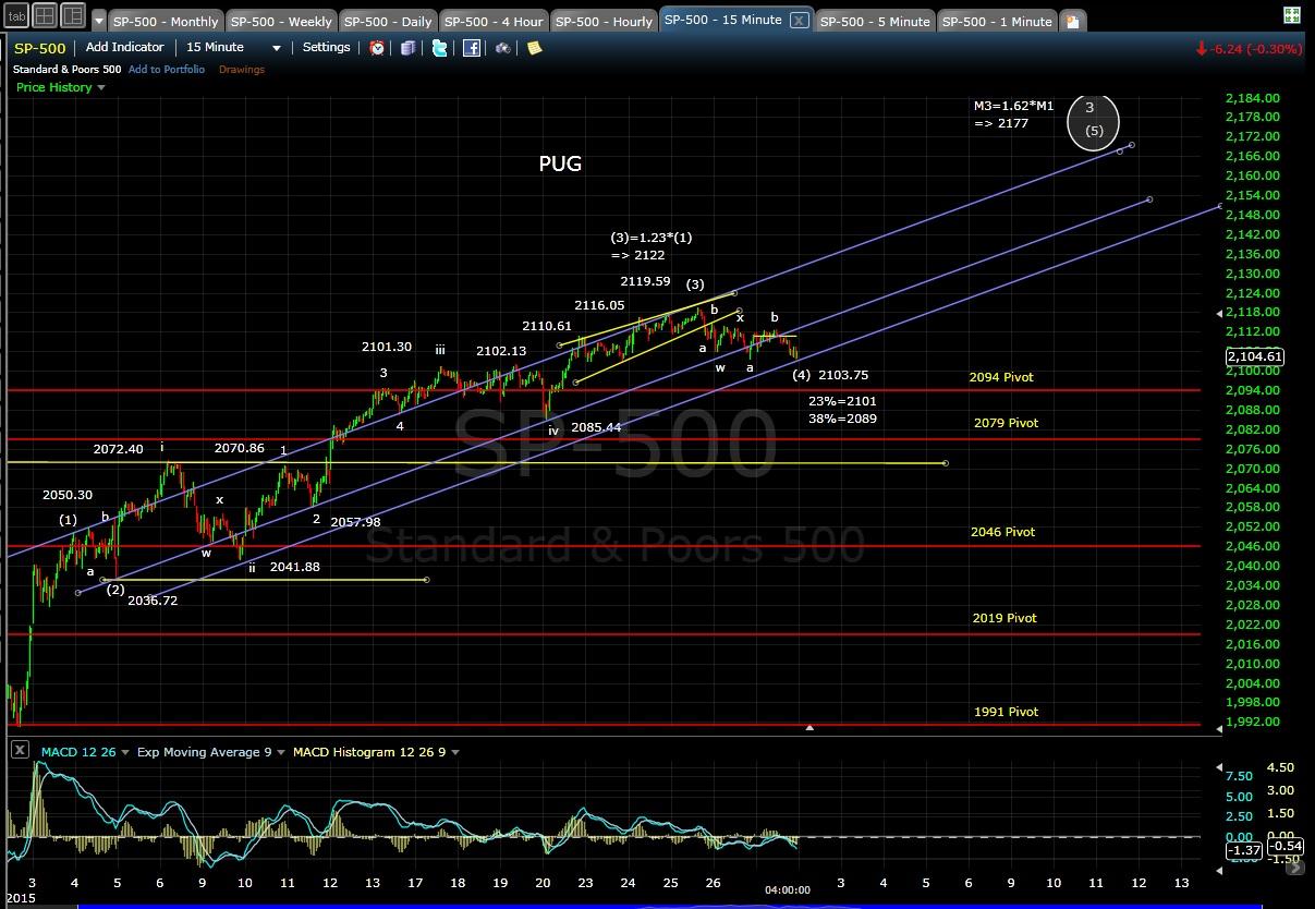 PUG SP-500 15-min chart EOD 2-27-15