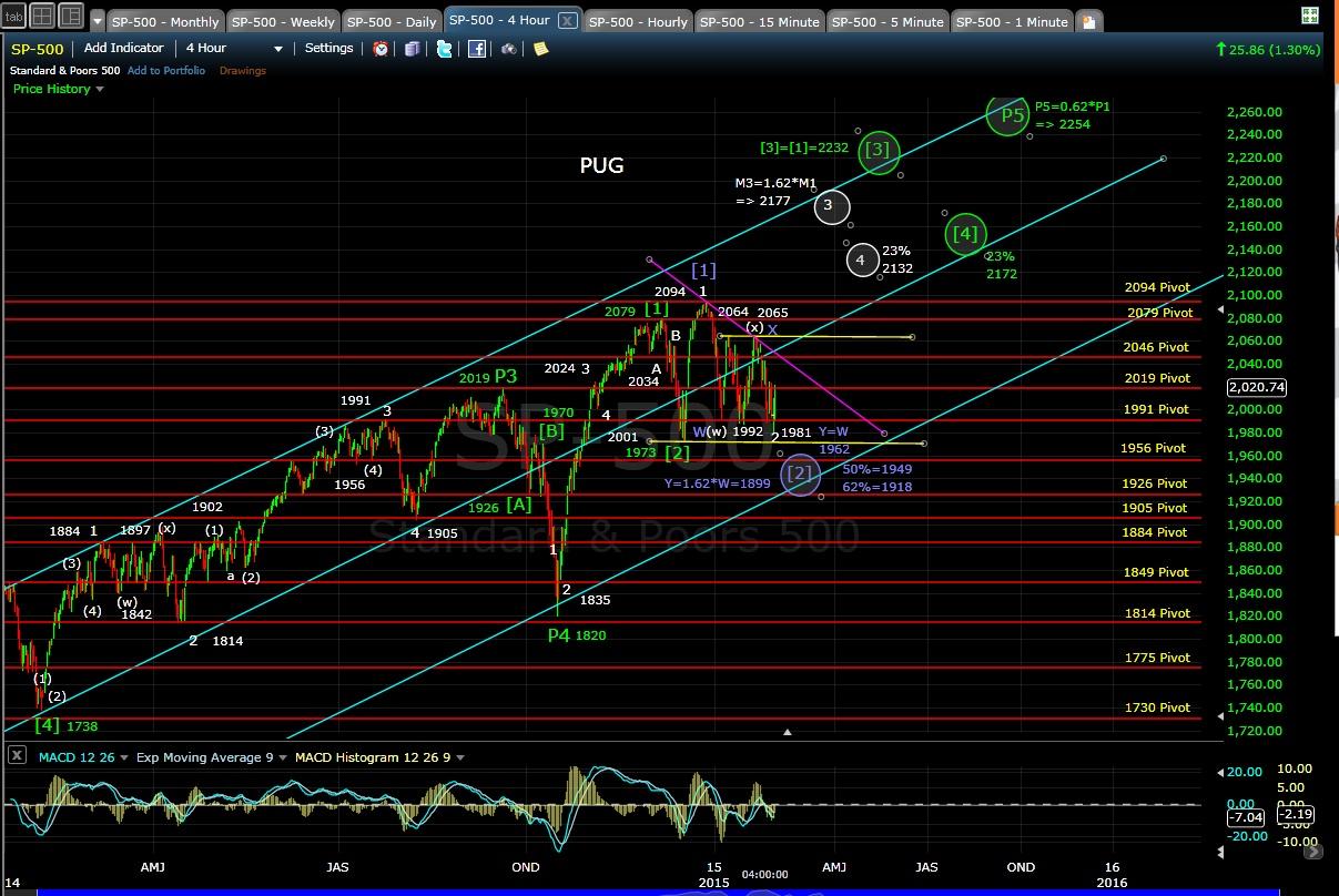PUG SP-500 4-hr chart EOD 2-2-15