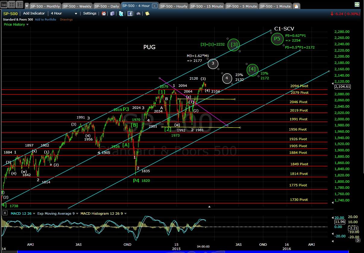 PUG SP-500 4-hr chart EOD 2-27-15