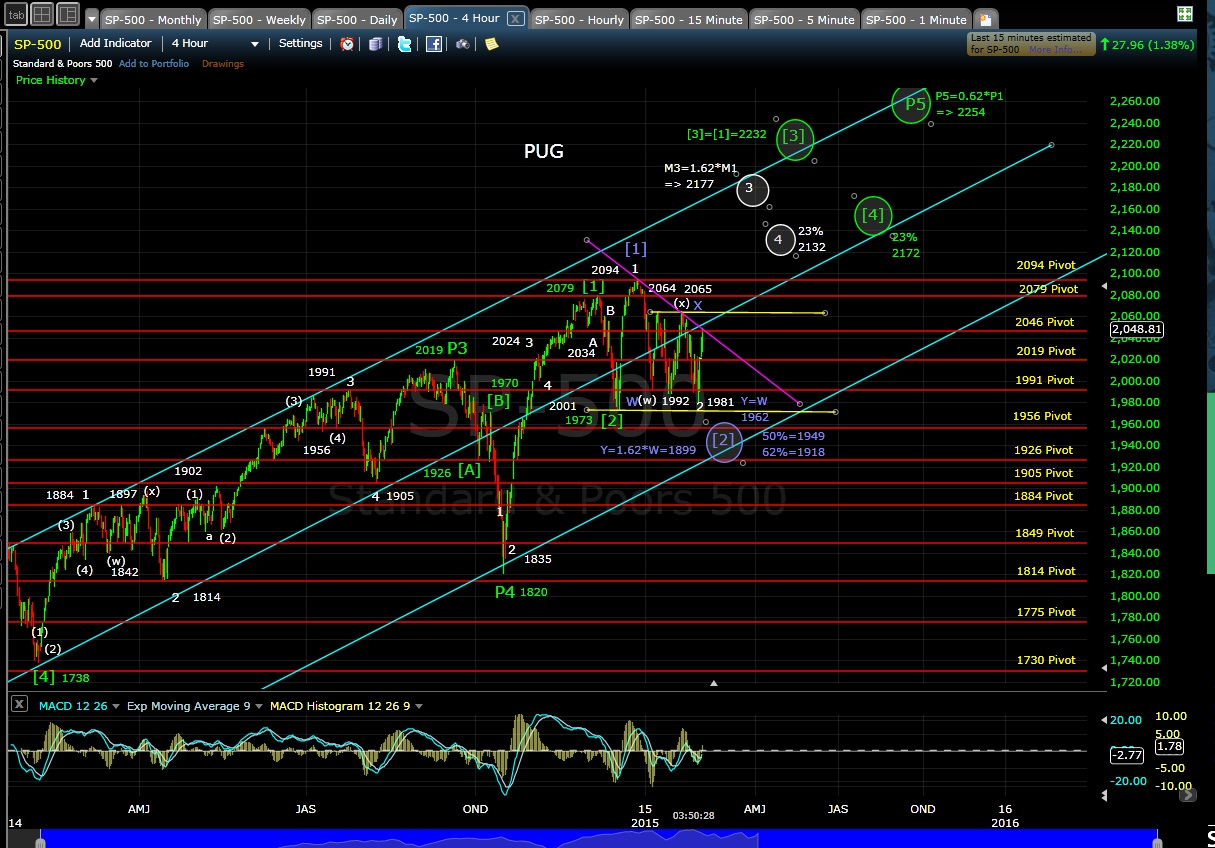 PUG SP-500 4-hr chart EOD 2-3-15
