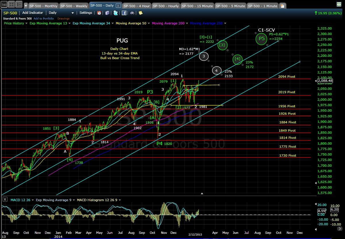 PUG SP-500 daily chart EOD 2-12-15