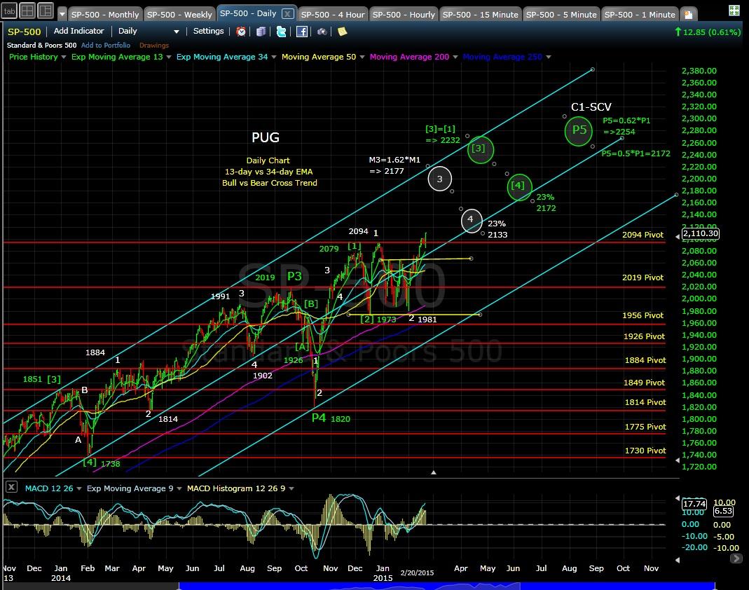 PUG SP-500 daily chart EOD 2-20-15