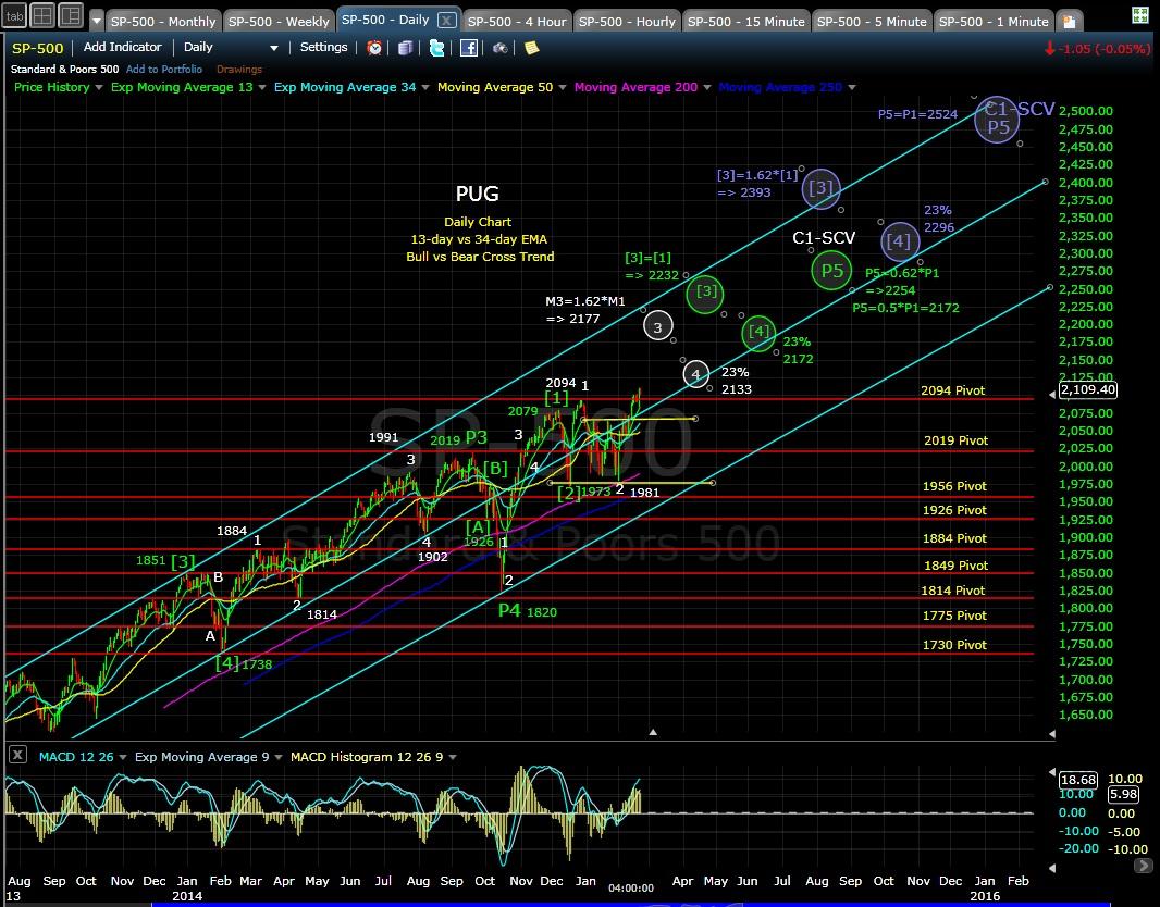 PUG SP-500 daily chart EOD 2-23-15