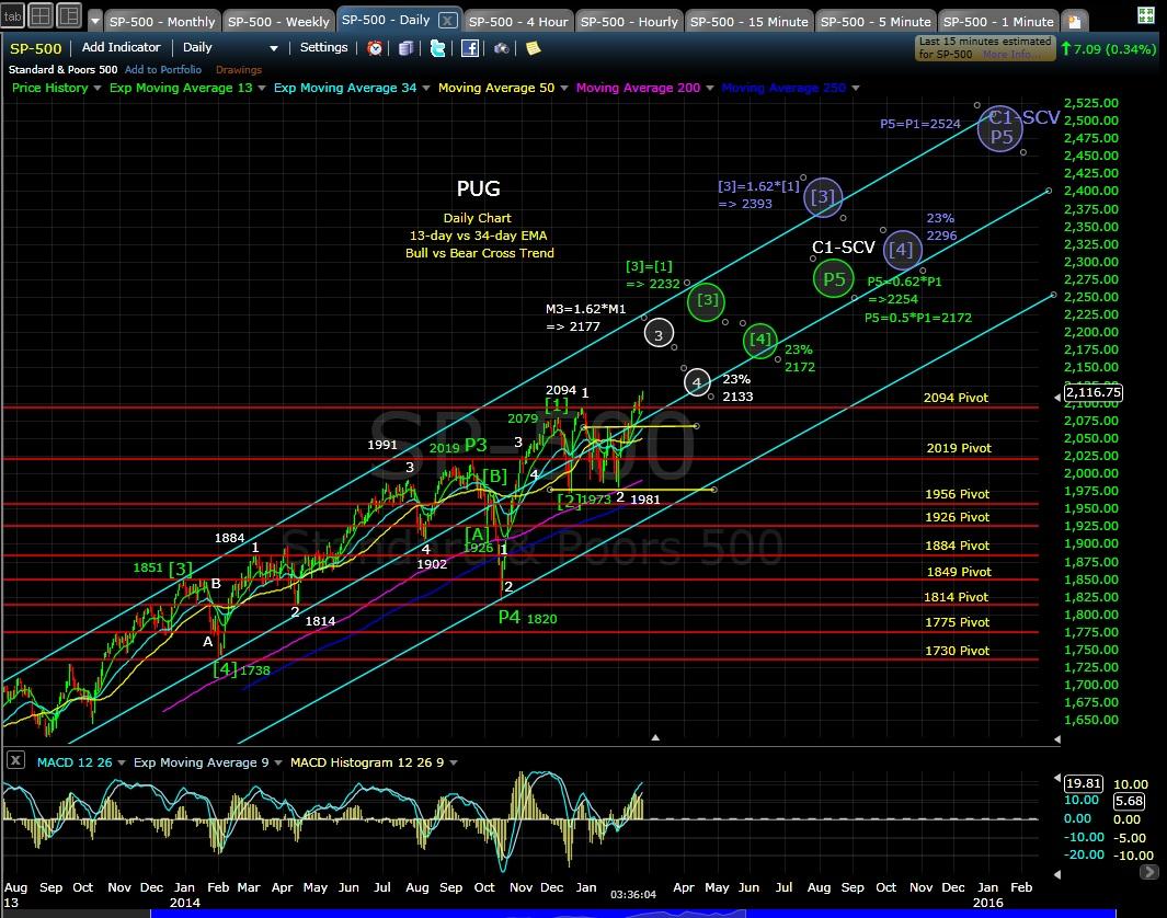 PUG SP-500 daily chart EOD 2-24-15