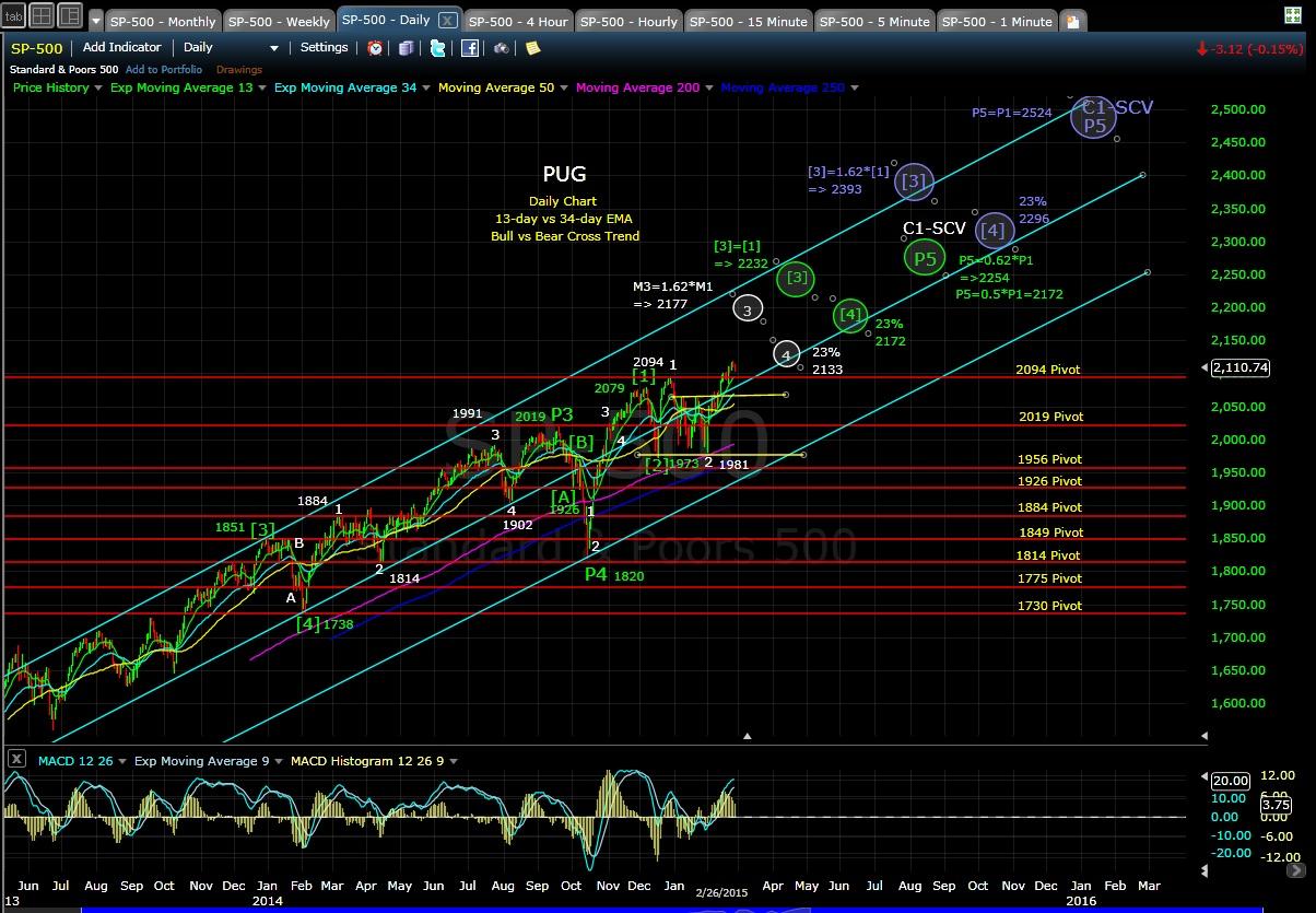 PUG SP-500 daily chart EOD 2-26-15
