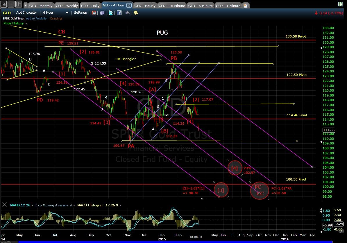 PUG GLD 4-hr chart EOD 3-6-15