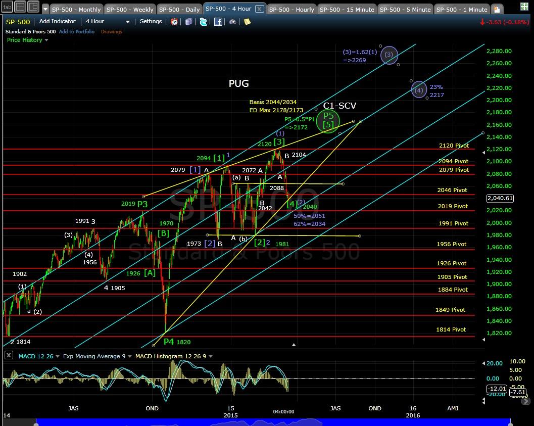 PUG SP-500 4-hr chart EOD 3-11-15