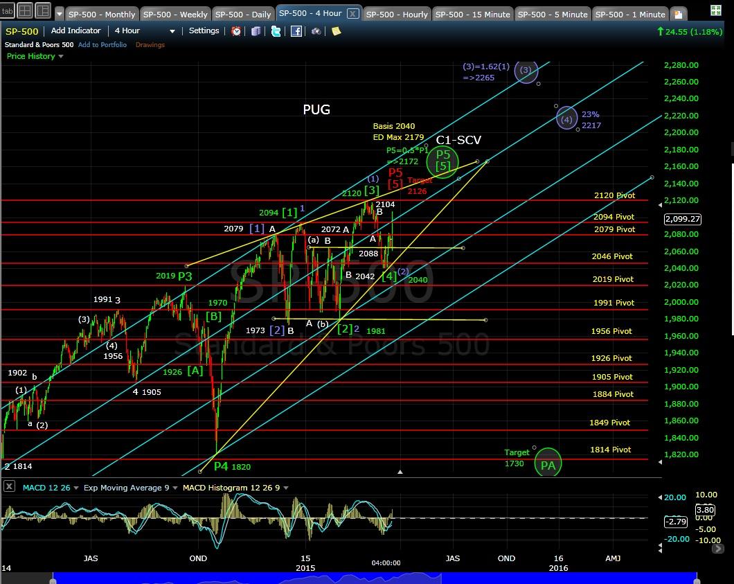PUG SP-500 4-hr chart EOD 3-18-15