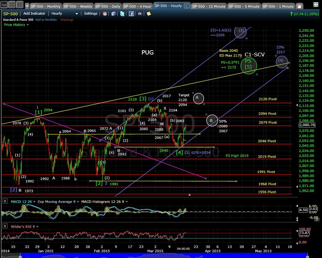 PUG SP-500 60-min chart EOD 3-16-15