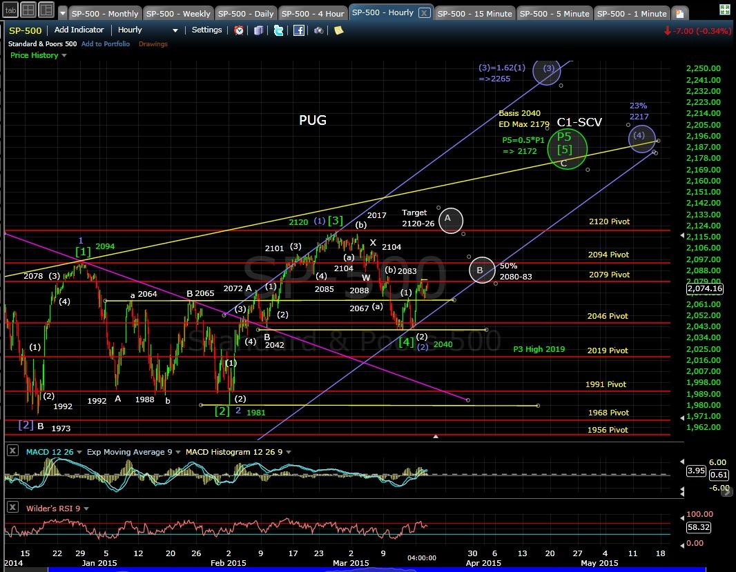 PUG SP-500 60-min chart EOD 3-17-15