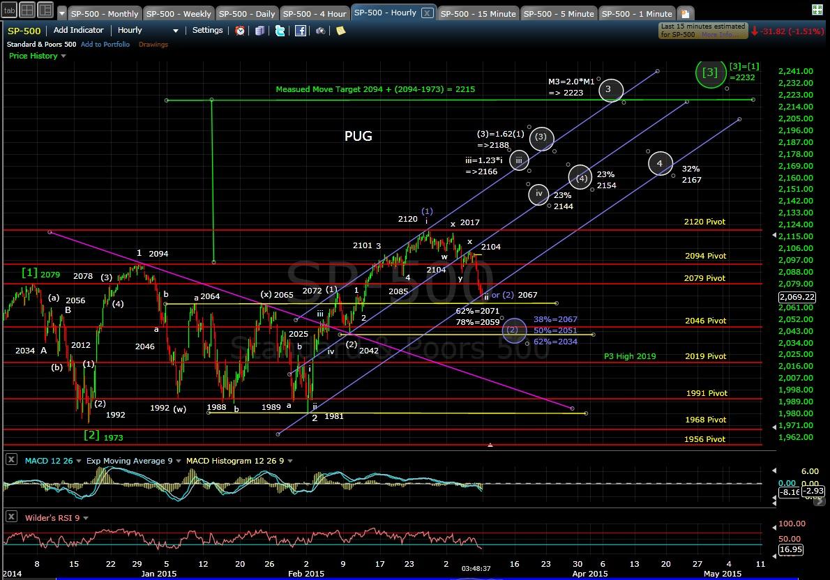 PUG SP-500 60-min chart EOD 3-6-15
