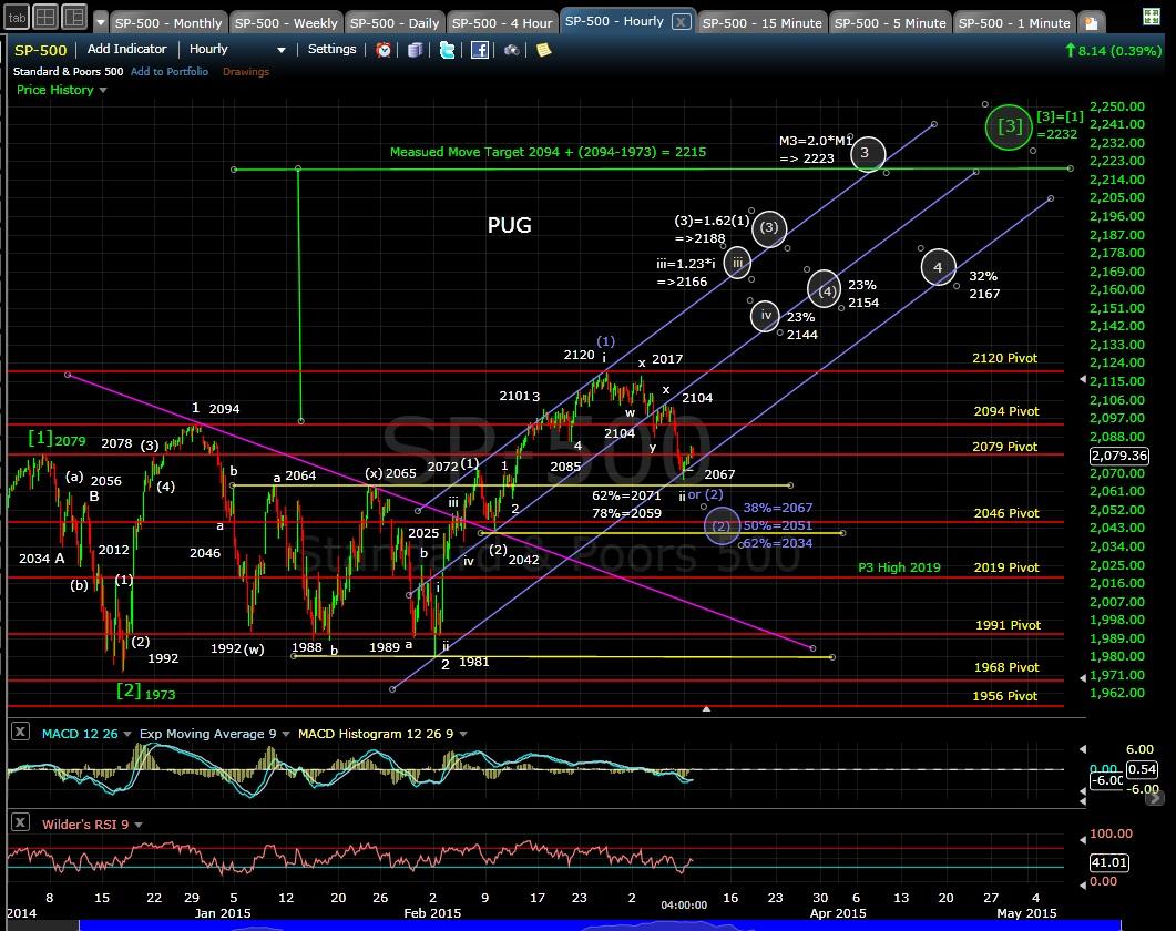 PUG SP-500 60-min chart EOD 3-9-15