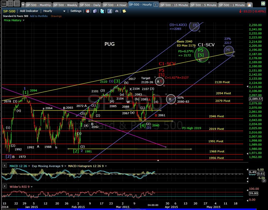 PUG SP-500 60min chart EOD 3-19-15