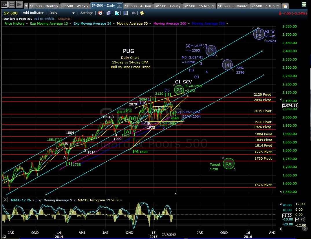 PUG SP-500 daily chart EOD 3-17-15