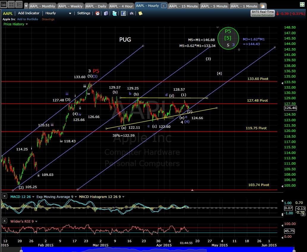 PUG AAPL 60-min chart MD 4-14-15