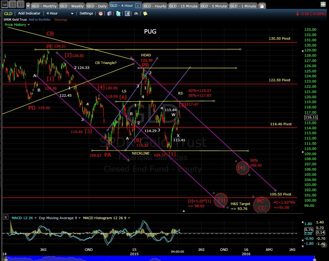 PUG GLD 4-hr chart EOD 4-7-15