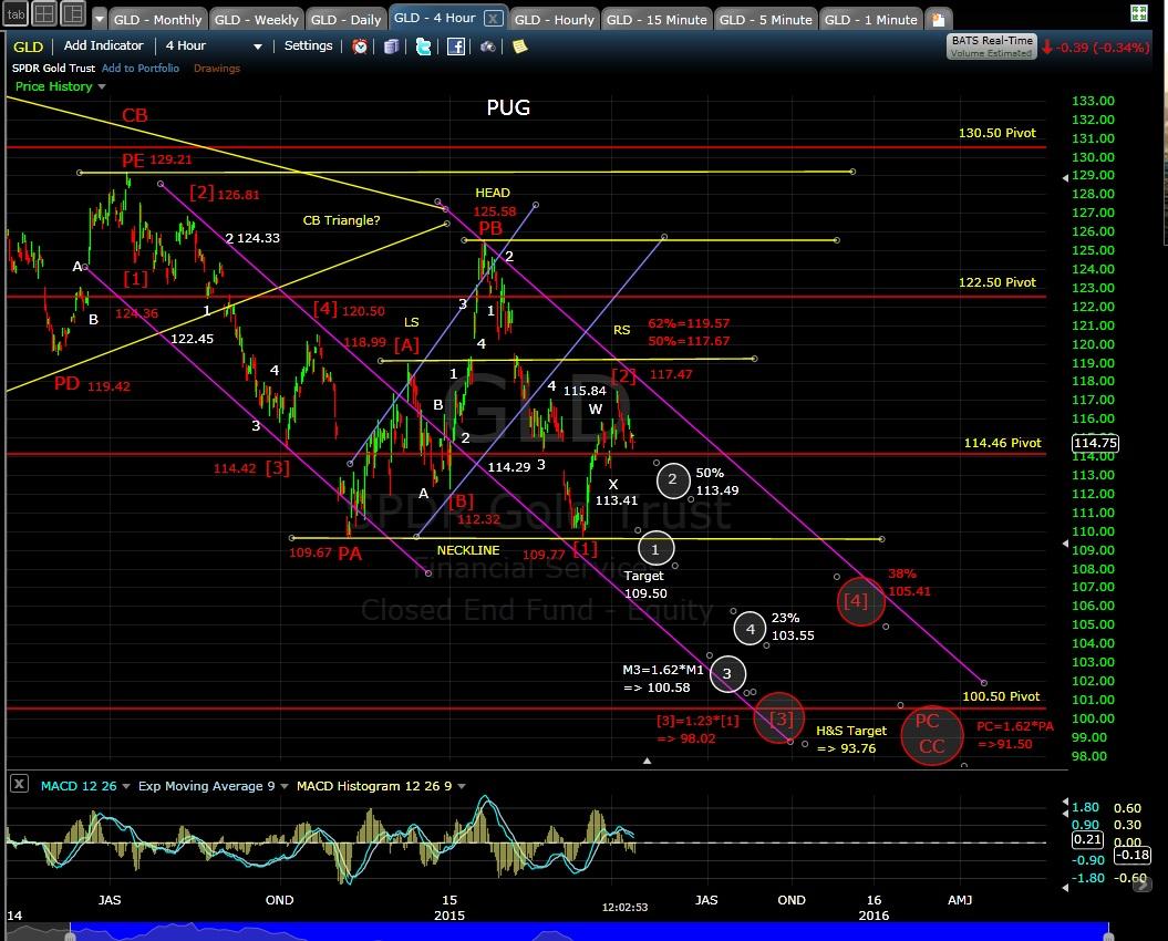 PUG GLD 4-hr chart MD 4-14-15