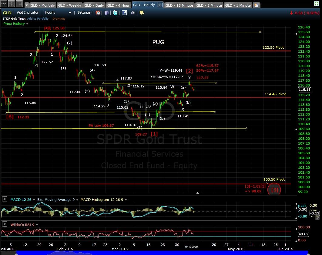 PUG GLD 60-min chart EOD 4-7-15