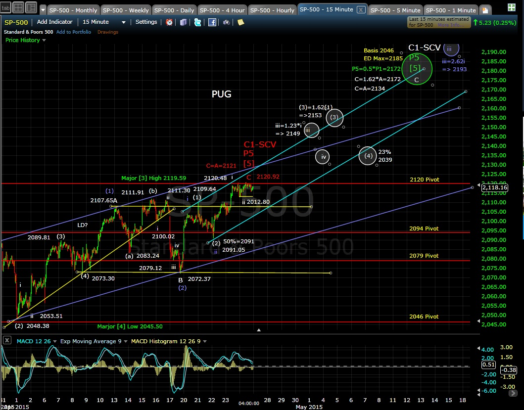 PUG SP-500 15-min chart 4-24-15