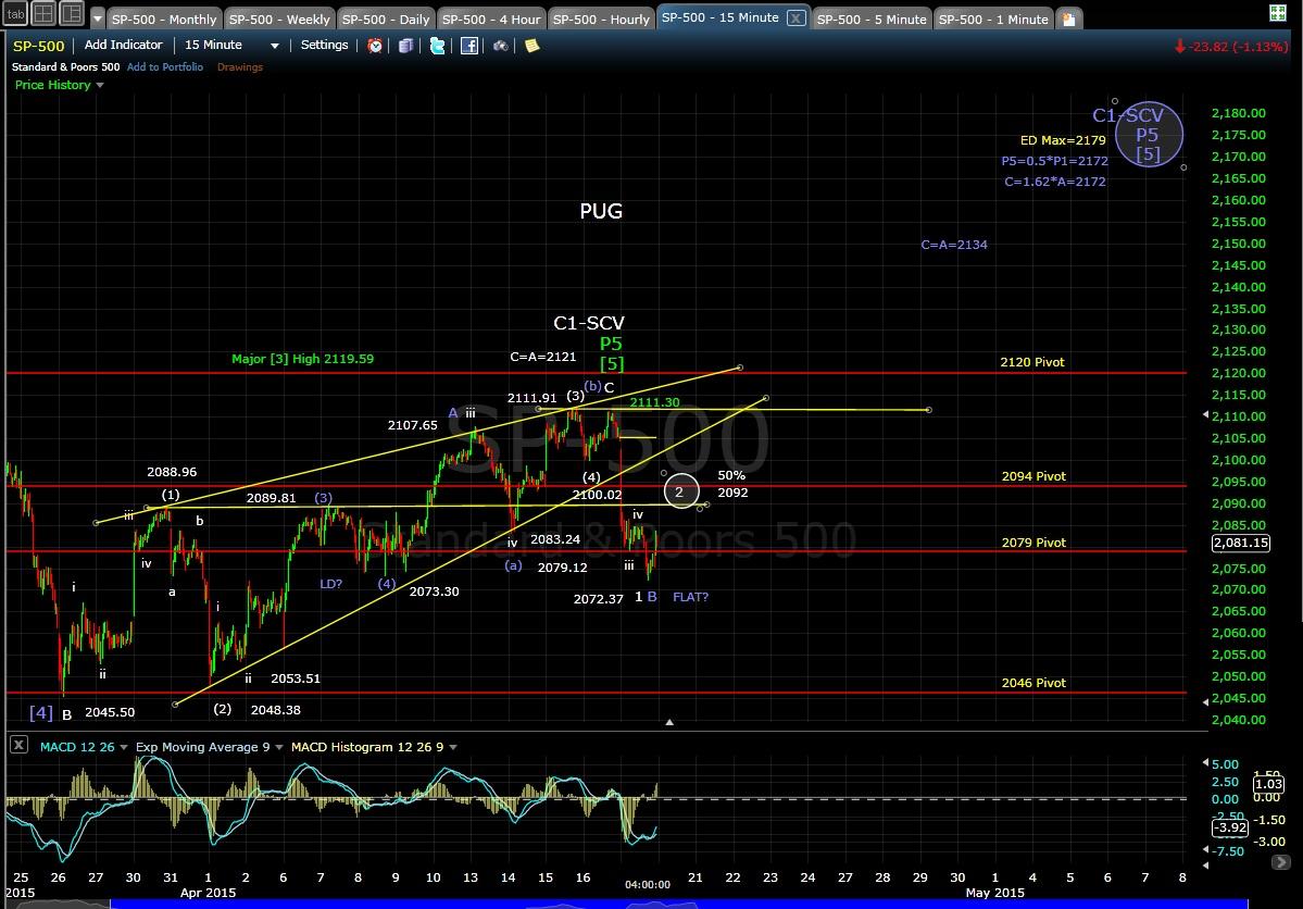 PUG SP-500 15-min chart EOD 4-17-15