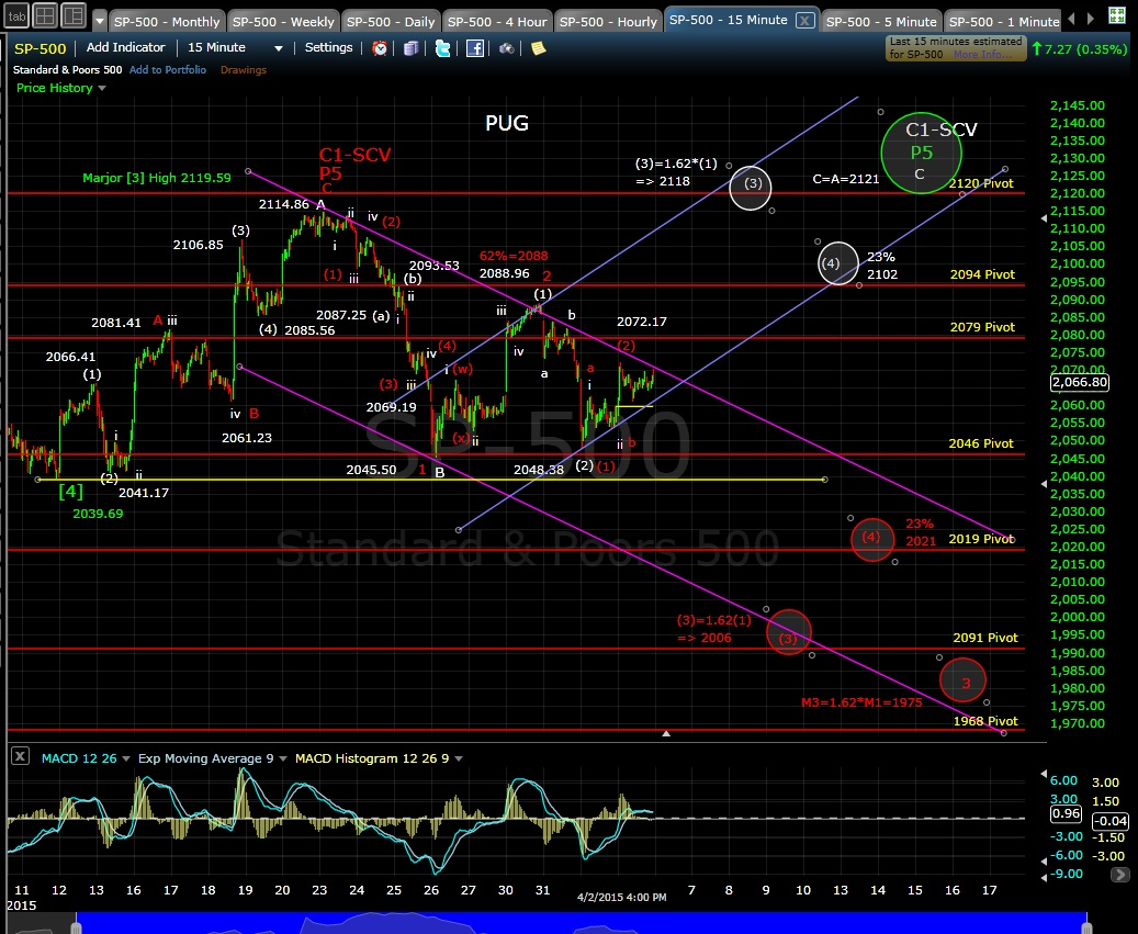 PUG SP-500 15-min chart EOD 4-2-15
