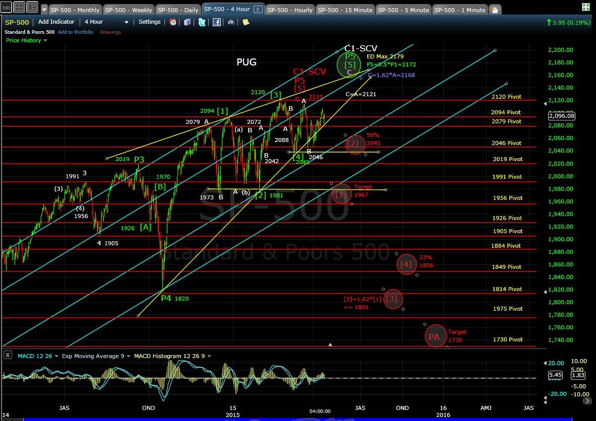 PUG SP-500 4-hr chart EOD 4-14-15
