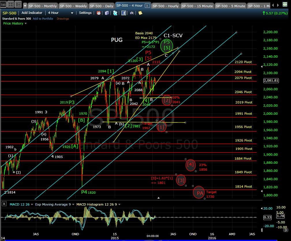 PUG SP-500 4-hr chart EOD 4-8-15