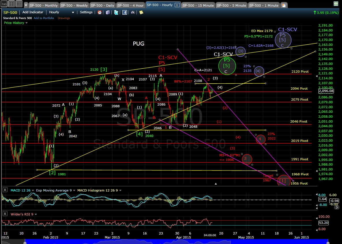 PUG SP-500 60-min chart EOD 4-14-15